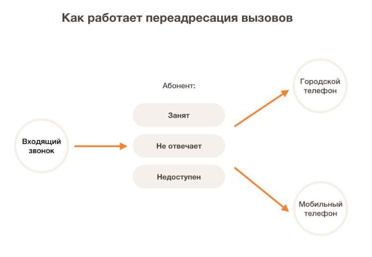 что значит линия занята на теле2 банк восточный ростов на дону кредит